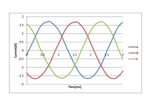三相電流波形