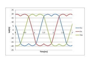 三相電圧指令波形