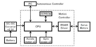 System configuration of the humanoid robot