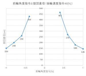 旋回直径のグラフ