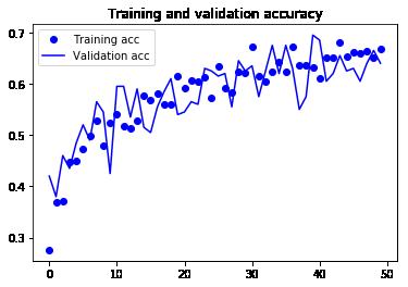 訓練データと検証データの正解率のグラフ
