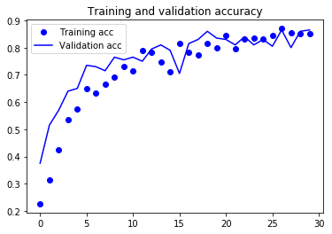 訓練データと検証データでの正解率のグラフ