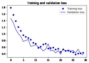 訓練データと検証データでの損失値のグラフ