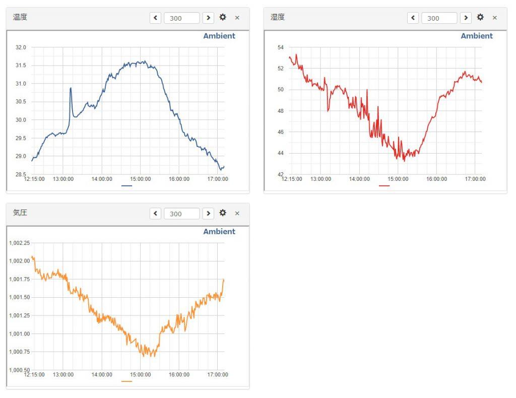 測定データのグラフ(PCで表示)の画像