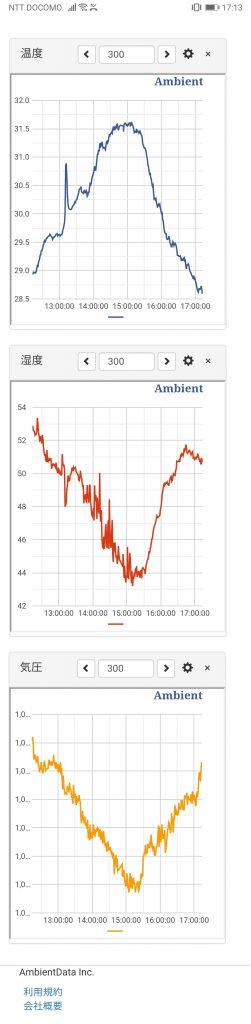 測定データのグラフ(スマホで表示)の画像
