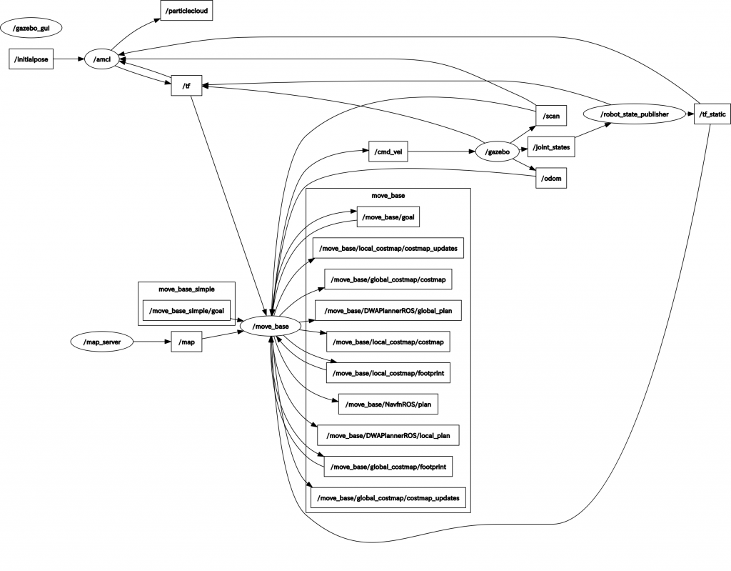 ナビゲーションのシミュレーション中のROSのノードとトピック